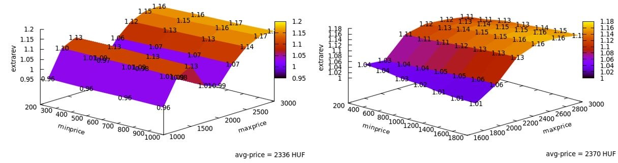 Dynamic Pricing of Movie Tickets by DynamO – Dependence of the Extra Revenue on the Boundary Conditions